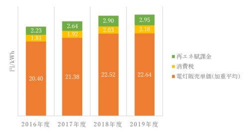 電力コスト上昇推移