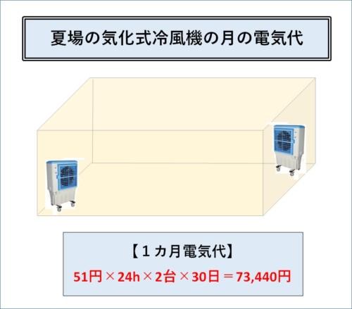 気化式冷風機 電気代