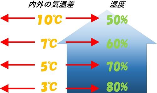 倉庫 内外気温差と湿度