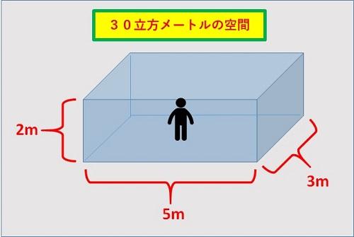 3密回避空間